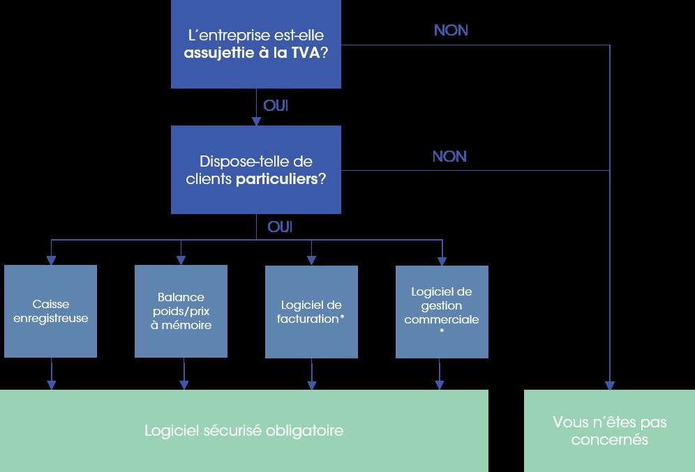 processus pour définir si vous êtes impactés par la nouvelel norme concernant les logiciels de caisse