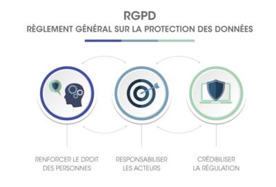 RGPD règlement général sur la protection des données nouvelle loi europe 25 mai 2018
