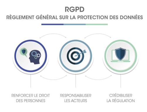 Loi RGPD : comment m'y conformer ?