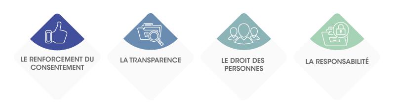 Les 4 grands principes du règlement général sur la protection des données