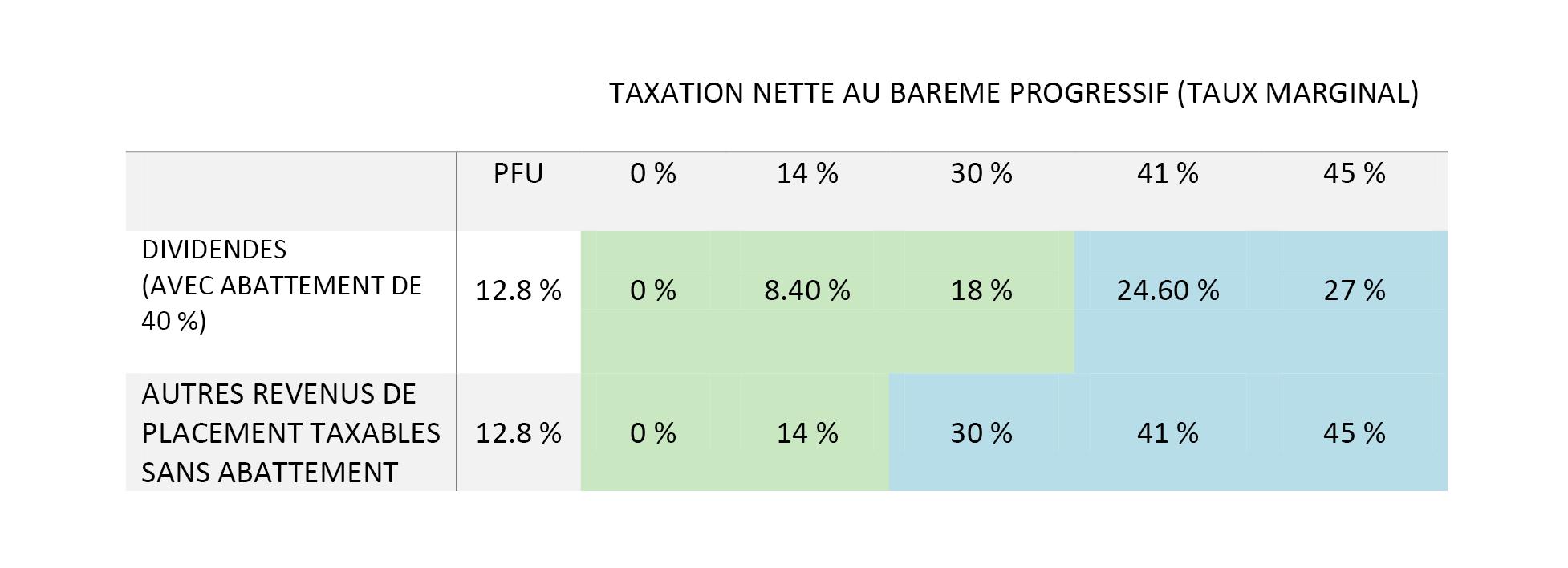 intérêt du PFU ou choix du taux progressif