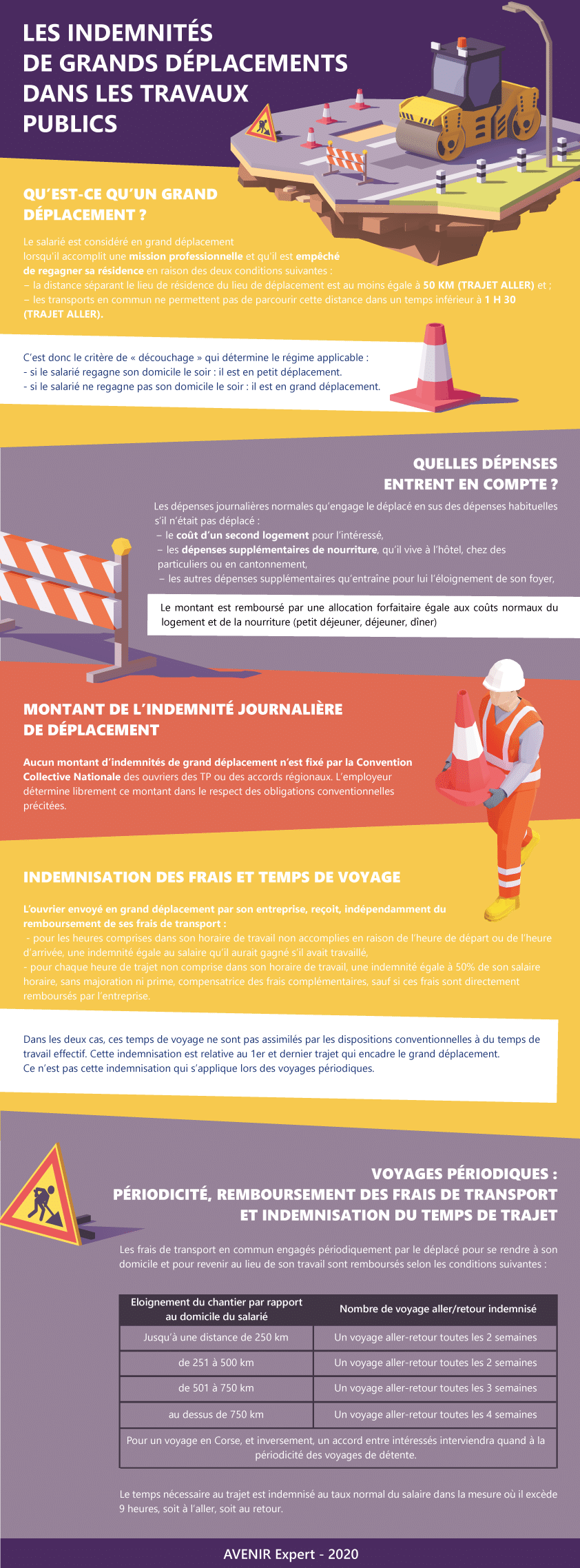 Infographie : les indemnités de grands déplacements dans les travaux publics