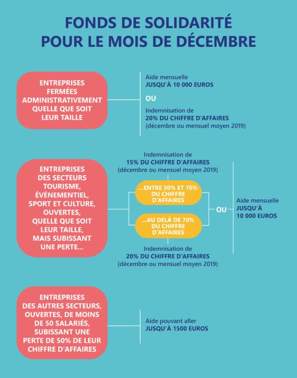 Fonds de solidarité pour le mois de décembre