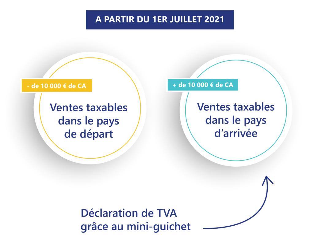 TVA E-commerce