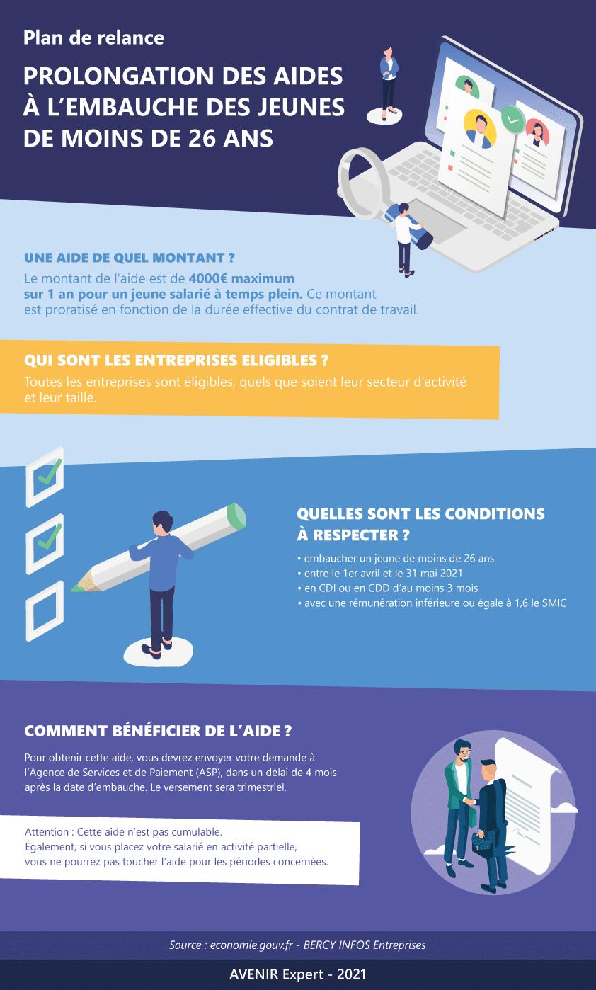 Infographie-aide-embauche-jeunes